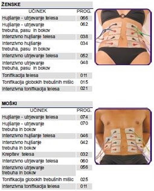 oblikovanje telesa s stimulacijo mišic